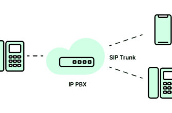VoIP telephony and SIP trunking